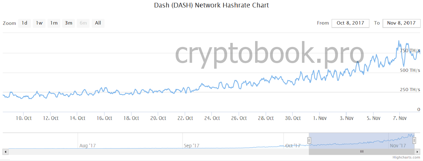 hashrate_dash