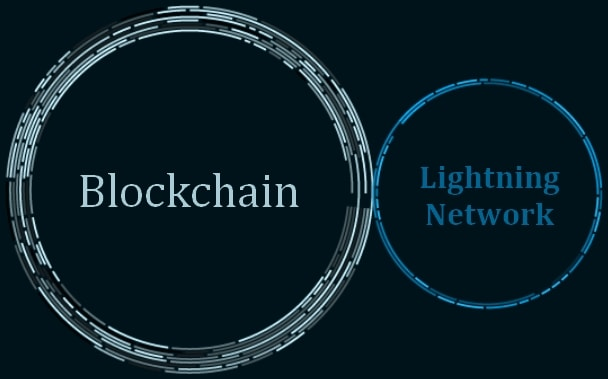 lightning-network-tse-prybudova-do-blokcheynu
