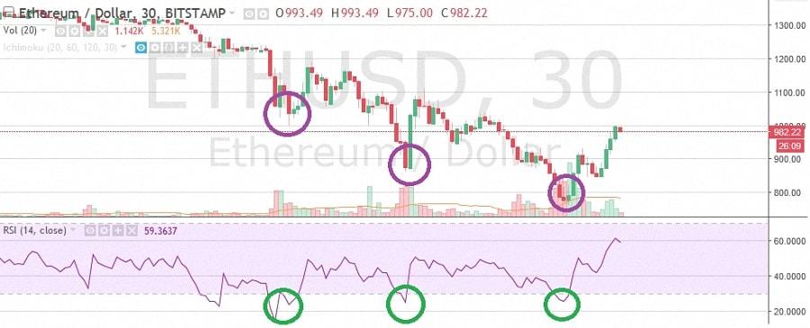 tradingview-pryklad-diyi-rsi