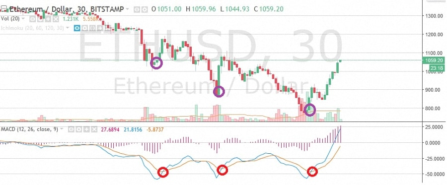 indykator-MACD-tradingview