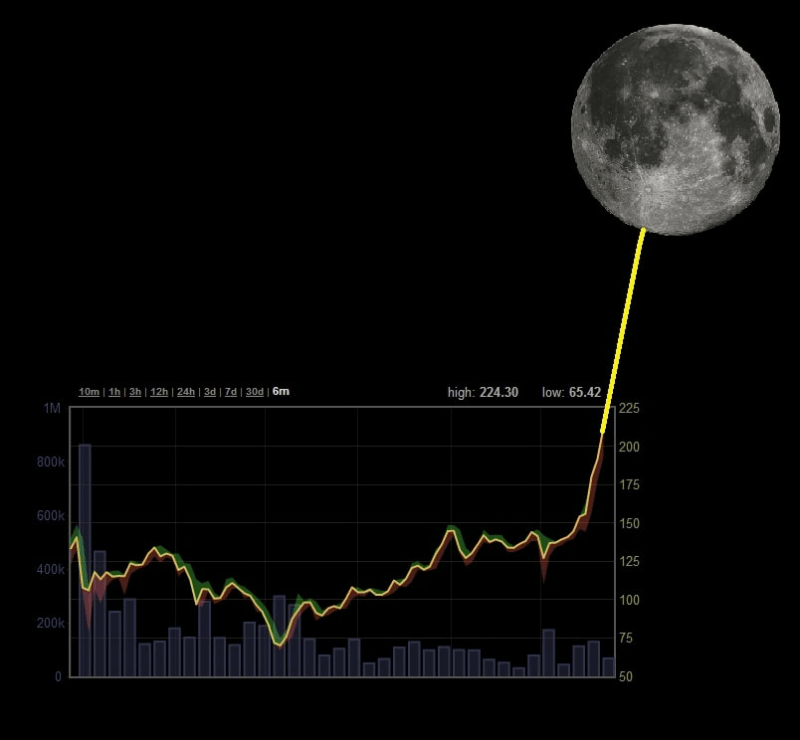 eos-to-the-moon