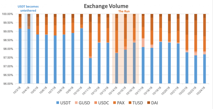usdt-exchange-volume