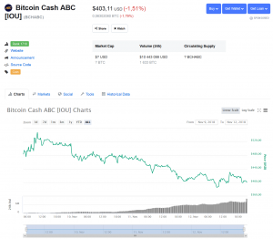 Bitcoin-Cash-ABC_coinmarketcap