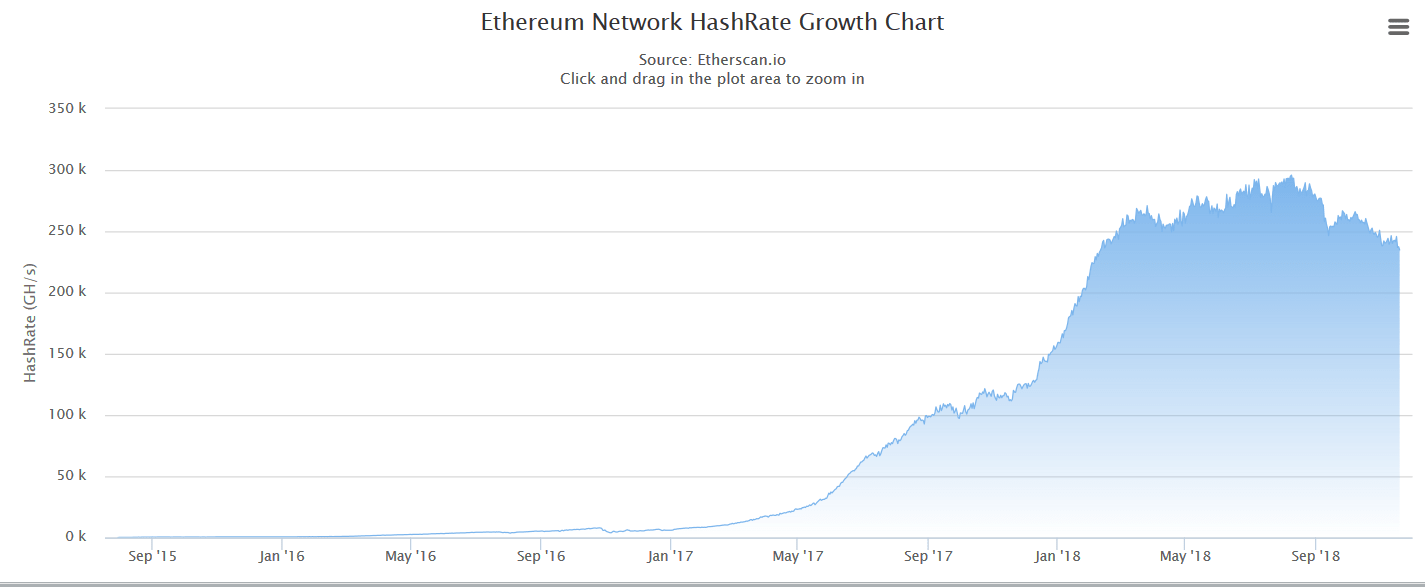 Ethereum-Network-HashRate-down