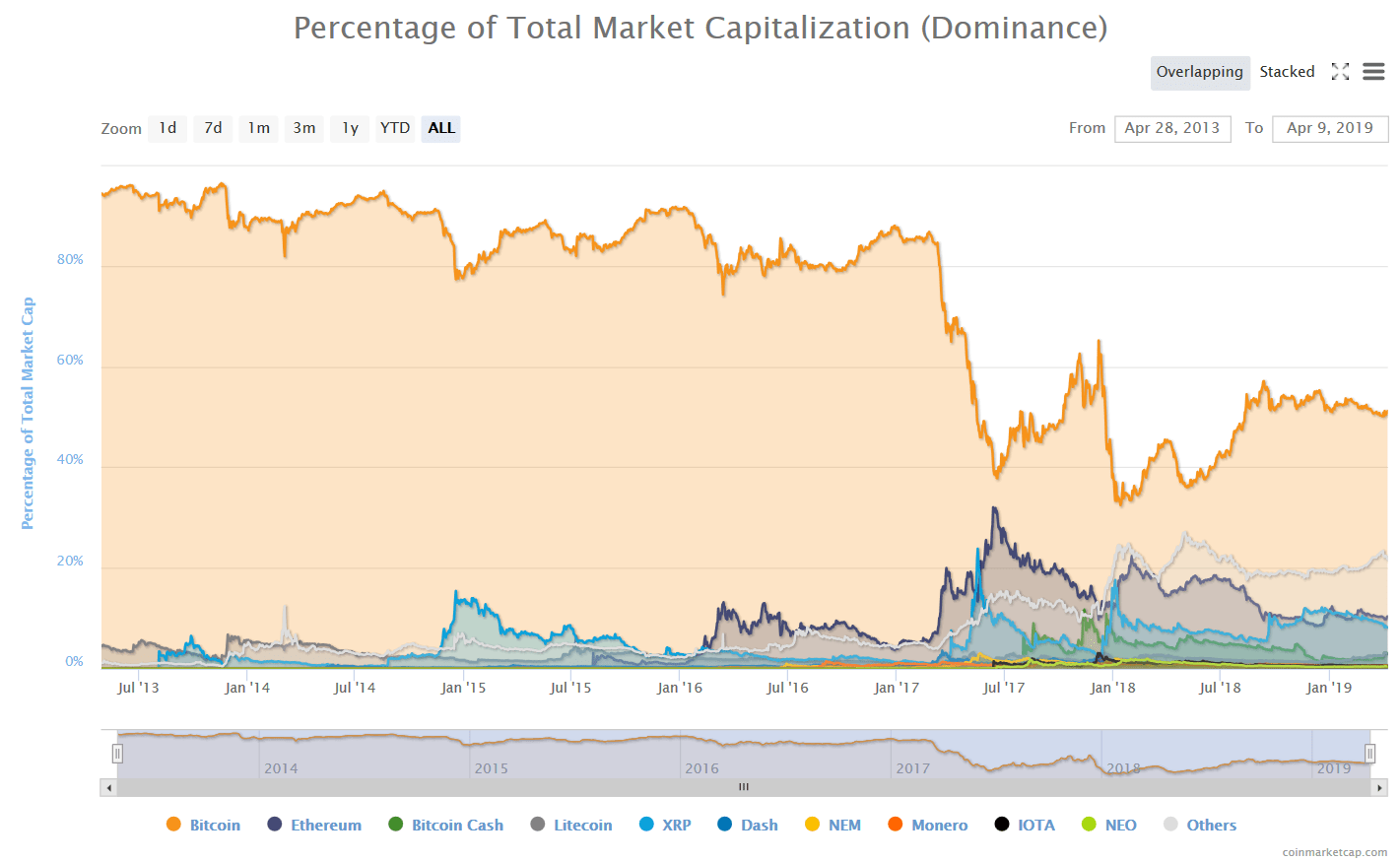 bitcoin_dominance