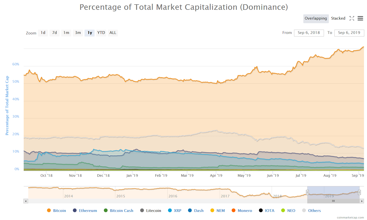 btc-dominance